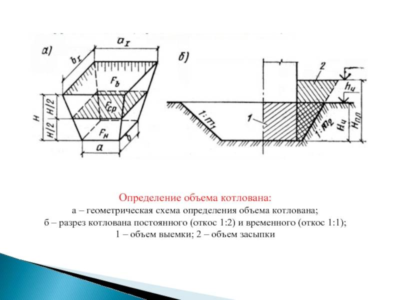 Расчёт котлована, объемов земляных работ - онлайн калькулятор | perpendicular.pro