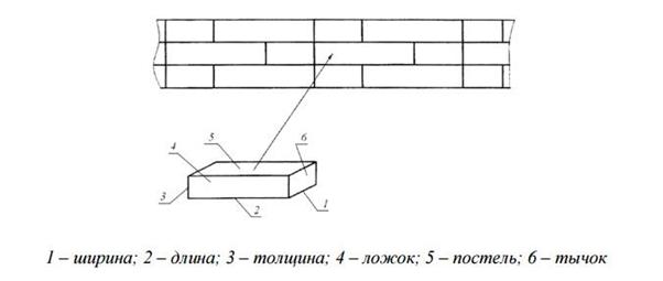 Размер белого силикатного кирпича: стандарт в сантиметрах
