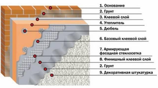 Описание эластичной штукатурки для фасада + технология армирования и нанесения