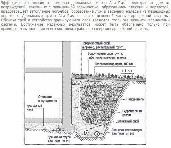 Расчет дренажа: схема и глубина заложения дренажной системы