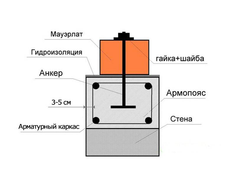 Армирование газобетонных блоков при кладке