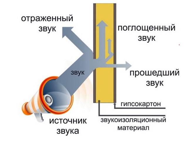 Звукоизоляция пеноплексом: преимущества и тонкости монтажа