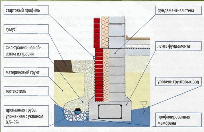 Как сделать гидроизоляцию фундамента, если дом уже построен