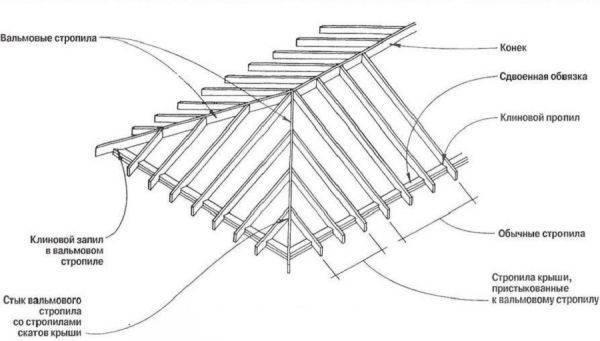 Четырехскатная крыша своими руками: устройство, виды, как сделать самому
