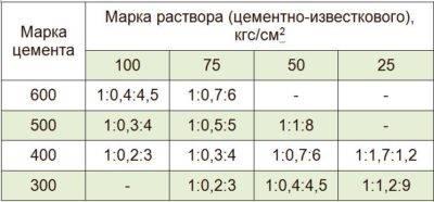 Состав пенобетона: описание состава и пропорции