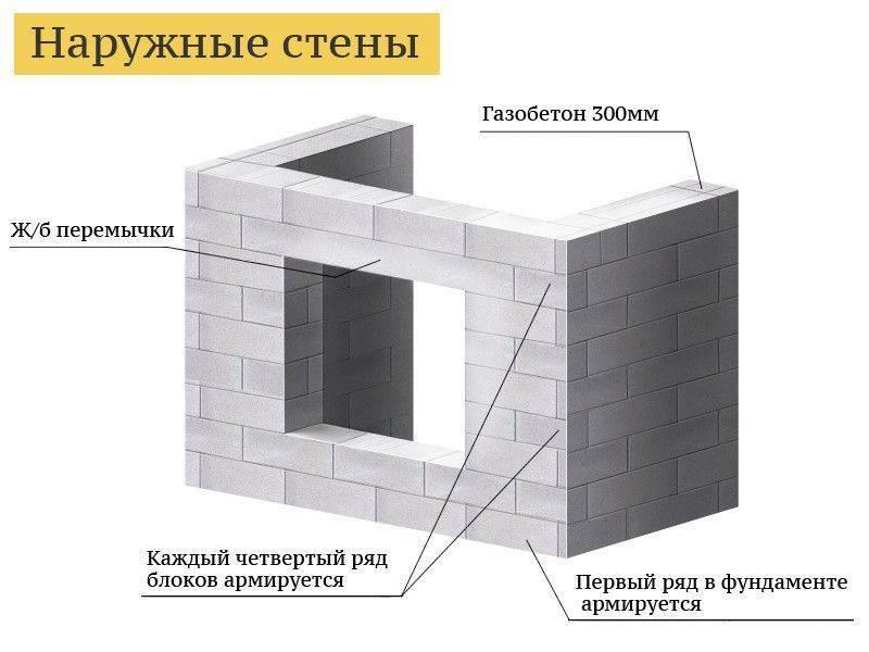 Установка окна в газобетонную стену – инструкция по монтажу