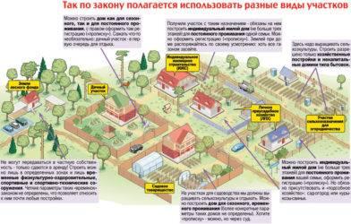 Покупка земель сельхозназначения и особенности составления договора
