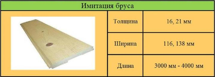Сколько штук имитации бруса в 1 кубе? сколько квадратных метров 6-метровых и других досок в одном кубе? как рассчитать количество?