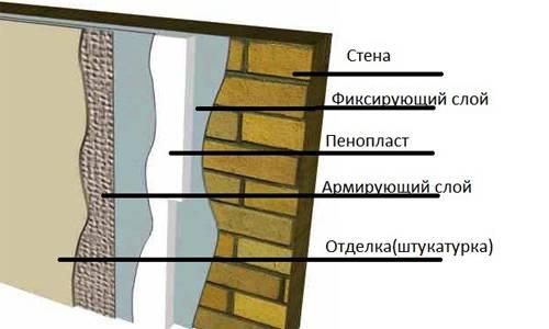 Штукатурка по пеноплексу: выбор состава для отделки утеплённого фасада и порядок работ