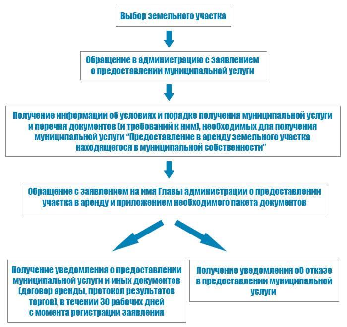 Подходы к оценке стоимости права аренды и ее методы