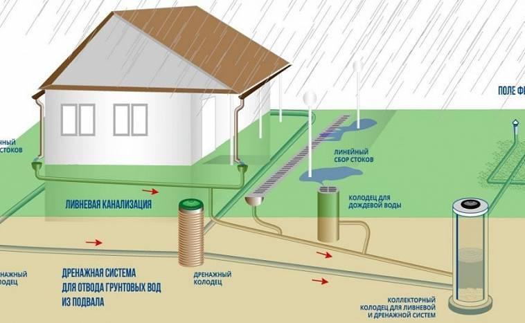 Дренаж канализации: как обустроить дренажную траншею для септика