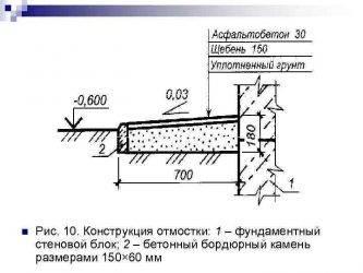 Пошаговая инструкция по устройству отмостки из асфальта вокруг дома