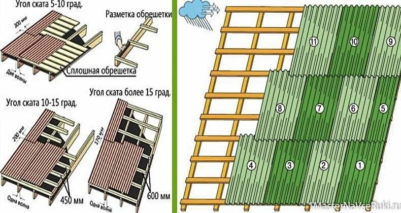 Крыша из ондулина: технология сборки и нюансы монтажного процесса кровельного материала