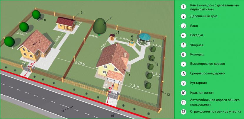 Достоверные максимальные и минимальные размеры земельного участка под ИЖС