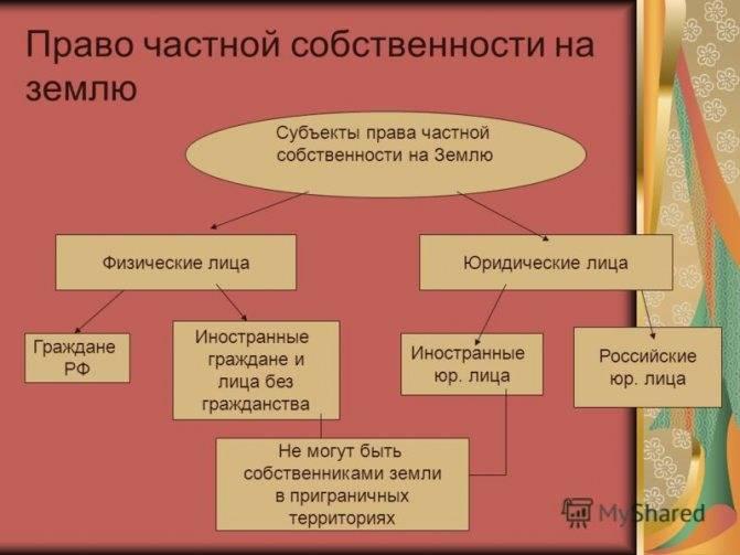 Публичная форма собственности земельного участка и ее особенности