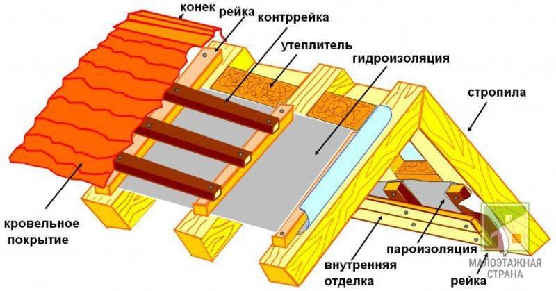 Утепление крыши пеноплексом - кровля и крыша