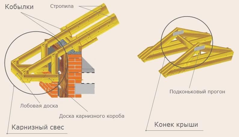 Висячая стропильная система: применение и установка
