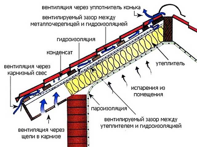 Гидроизоляция кровли: материалы для плоской, скатной и мягкой кровли