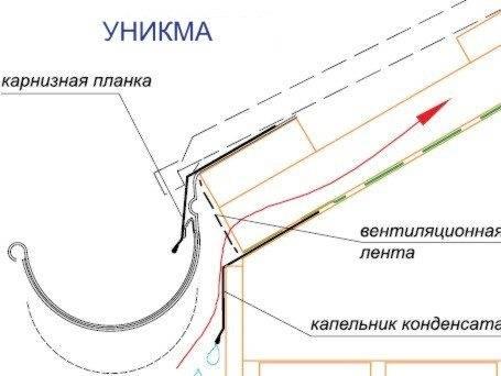 Как установить капельник для крыши – руководство по монтажу