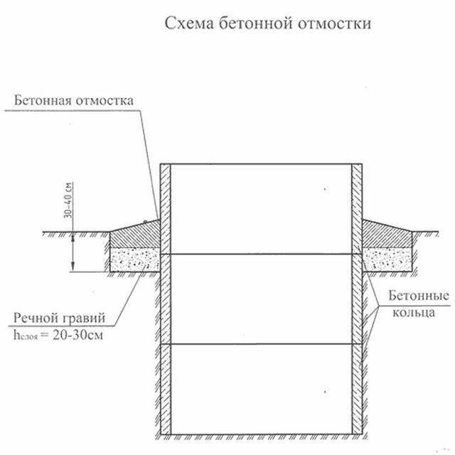 Смотровой колодец для водопровода устройство, глубина, размеры