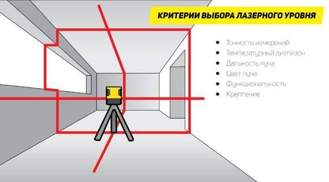 Лучшие модели недорогих лазерных уровней 360 градусов