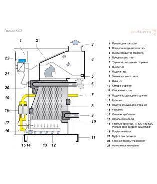 Protherm гризли 65, 85, 100, 130, 150 klo инструкция