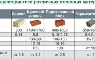 Газобетон d500, d600: характеристики газобетонного блока, газосиликатный д 500