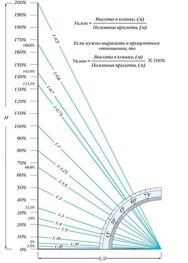 Фермы для навеса. что такое, зачем нужны, виды, как сделать и цены готовых ферм для навеса | стройка.ру