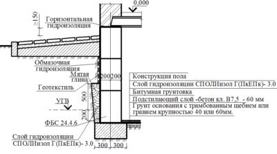 Оклеечная гидроизоляция рулонного типа: виды и методы монтажа