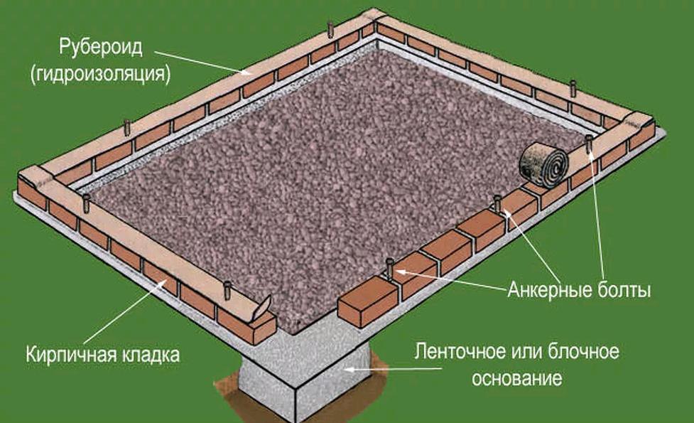 Нужен ли ленточный фундамент для теплицы из поликарбоната и как его построить?