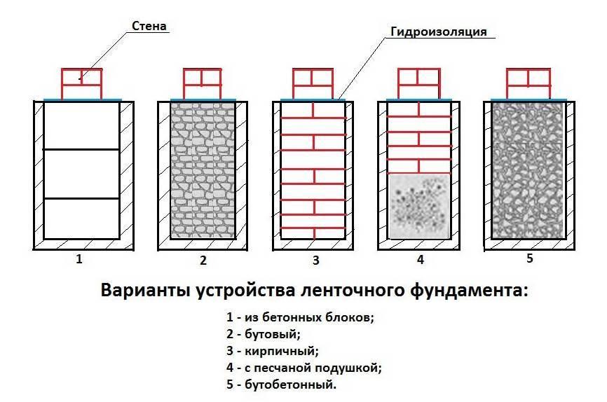 Основные виды ленточного фундамента, их особенности и применение