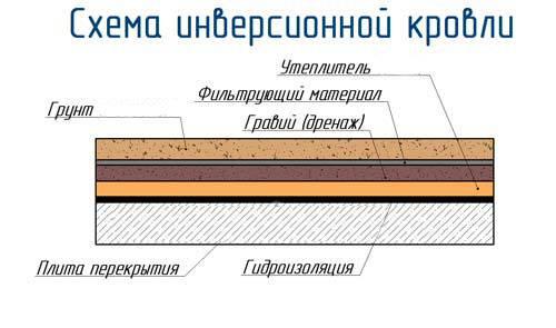 Пирог кровли под металлочерепицу: холодная и теплая кровля крыши