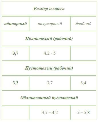 Размер кирпича: параметры красного и силикатного кирпича