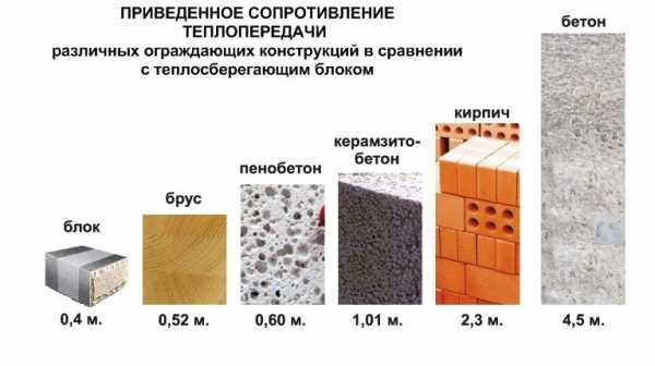 Для чего необходимо знать плотность керамзитобетона? керамзитобетон плотность